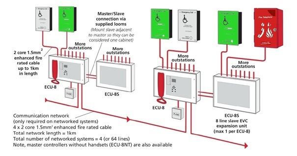 SigTEL Compact Disabled Refuge System Wiring Diagram c tec sigtel disabled refuge system discount fire supplies c tec 800 series wiring diagram at nearapp.co