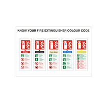 Fire Signs, Fire Extinguisher Signs - Know Your Fire Extinguisher Colour Code Sign